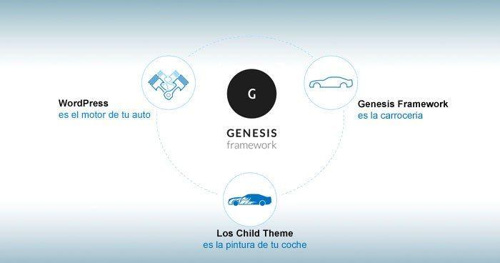 8 fortalezas de Genesis